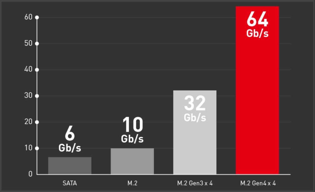 NVME_PCIE4x4
