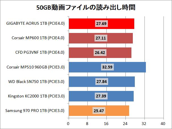 GIGABYTE AORUS NVMe Gen4 SSD 1TB_copy_movie_read