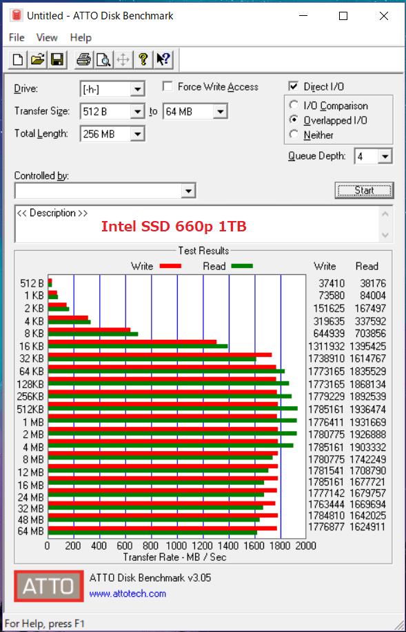 Intel SSD 660p 1TB_ATTO