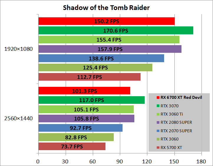 PowerColor Red Devil Radeon RX 6700 XT_game_sottr