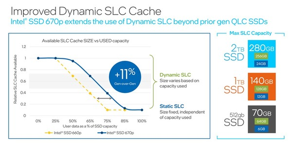 Intel SSD 670p_Dynamic-SLC-Cache