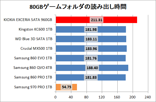KIOXIA EXCERIA SATA SSD 960GB_copy_3_game_read