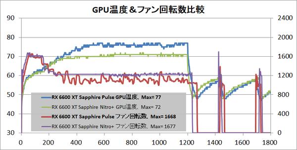 SAPPHIRE PULSE AMD Radeon RX 6600 XT_temp-gpu