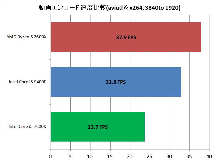 Core i5 9400F vs Ryzen 5 2600X_encode_aviutl_x264_3840to1920