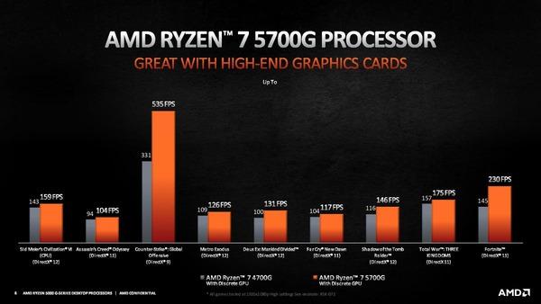 AMD Ryzen 7 5700G_Performance_vs-4700G_gaming-with-dGPU