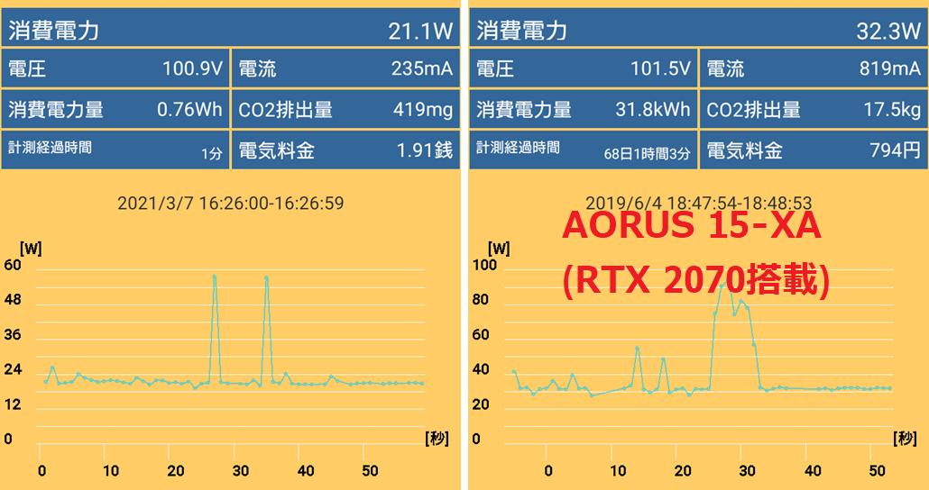 GIGABYTE AERO 15 OLED YC-9JP5760SP_power_idle