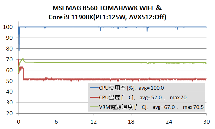 MSI MAG B560 TOMAHAWK WIFI_temp_11900K_PL1-125W