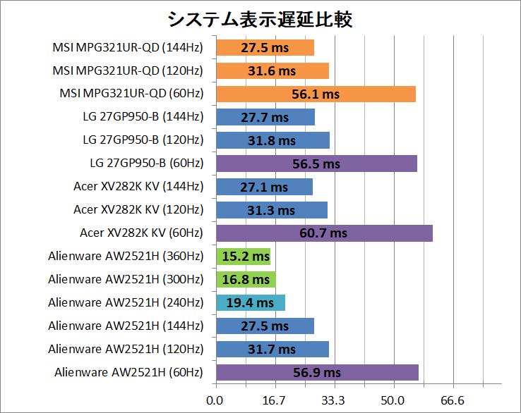 MSI Optix MPG321UR-QD_latency_2_system