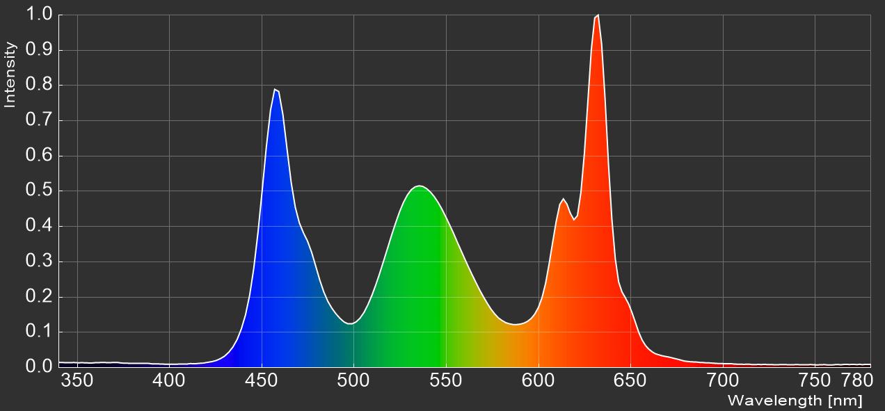 Acer Nitro XV282K KV_spectrum