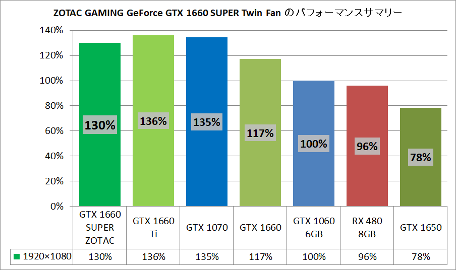 ZOTAC GAMING GeForce GTX 1660 SUPER Twin Fan_pefsum