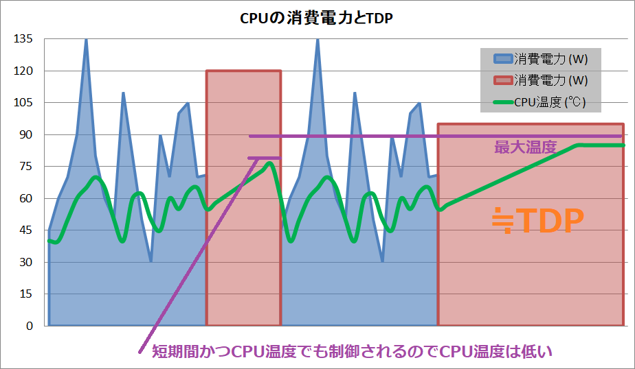 CPU_power_TDP_Boost_temp
