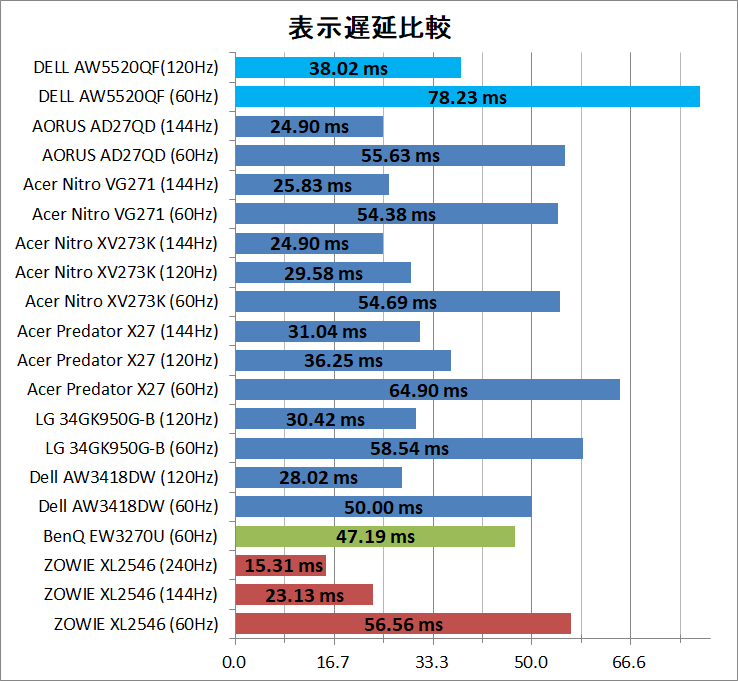 Alienware 55 AW5520QF_latency