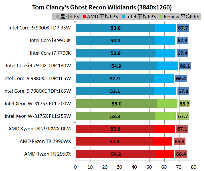 Intel Xeon W-3175X_game_3840_gr