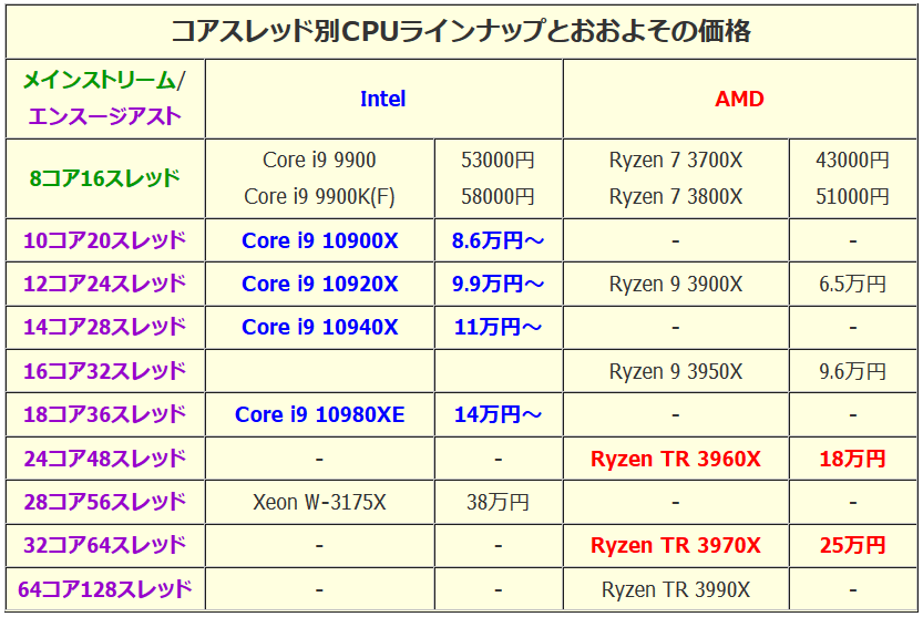 Ryzen Threadripper3_CPU