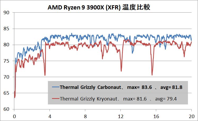Thermal Grizzly Carbonaut_Ryzen 9 3900X_xfr_t