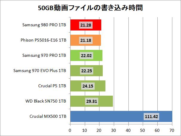 Samsung SSD 980 PRO 1TB_copy_2_movie_write