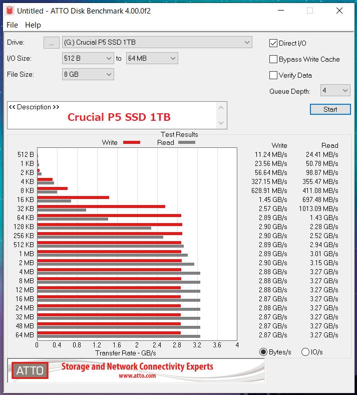 Crucial P5 SSD 1TB_ATTO_QD4