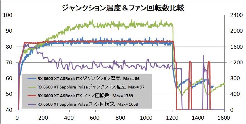 ASRock Radeon RX 6600 XT Challenger ITX 8GB_temp-junction