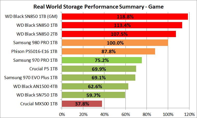 WD_BLACK SN850 NVMe SSD 1TB_PCM10_3_Summary_Game