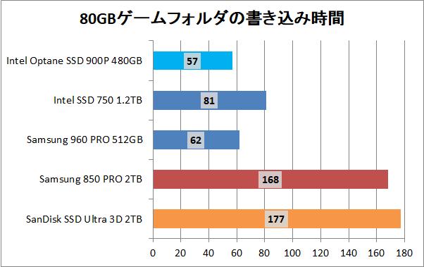 Intel Optane SSD 900P 480GB_copy_game_write