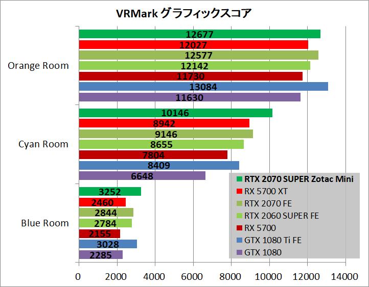 ZOTAC GAMING GeForce RTX 2070 SUPER MINI_bench_vr