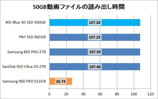 WD Blue 3D NAND SATA SSD 500GB_copy_movie_read