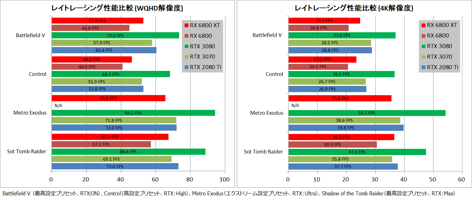 Radeon RX 6800 XT Reference_RayTracing