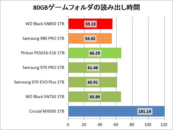 WD_BLACK SN850 NVMe SSD 1TB_copy_3_game_read