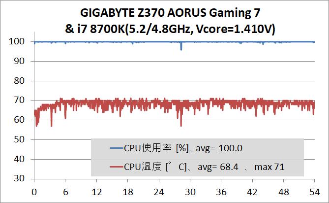 GIGABYTE Z370 AORUS Gaming 7_OC Test_stress