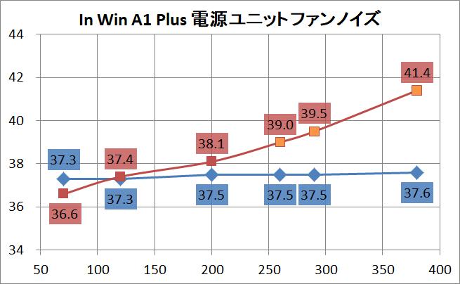 In Win A1 Plus_psu-noise