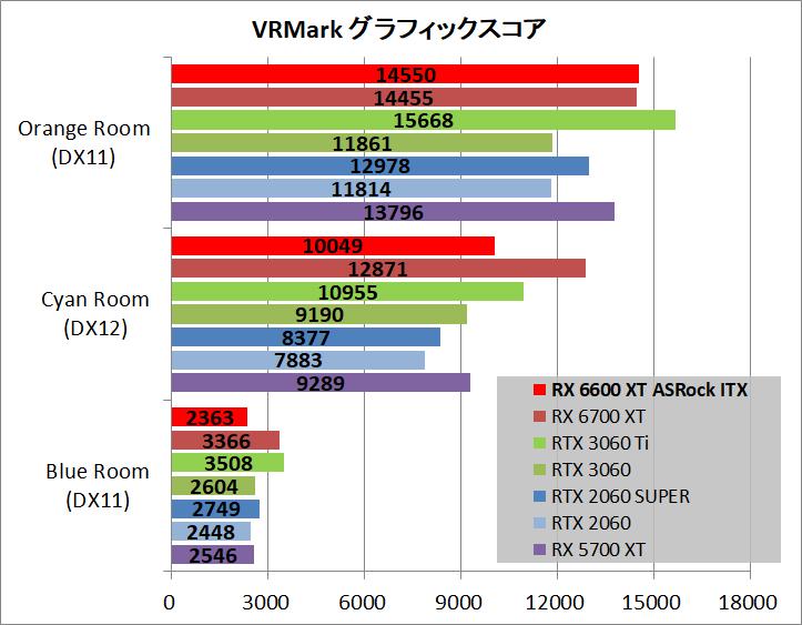 ASRock Radeon RX 6600 XT Challenger ITX 8GB_bench_vr