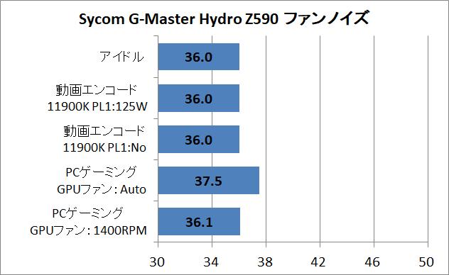 Sycom G-Master Hydro Z590_noise