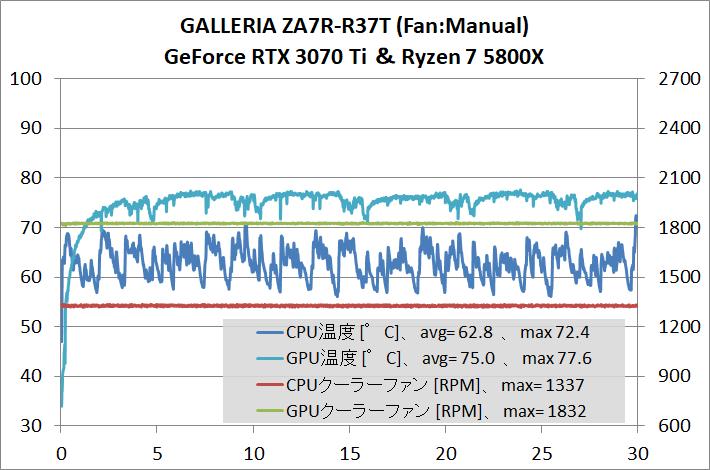 GALLERIA ZA7R-R37T_gpu-stress_temp_manual