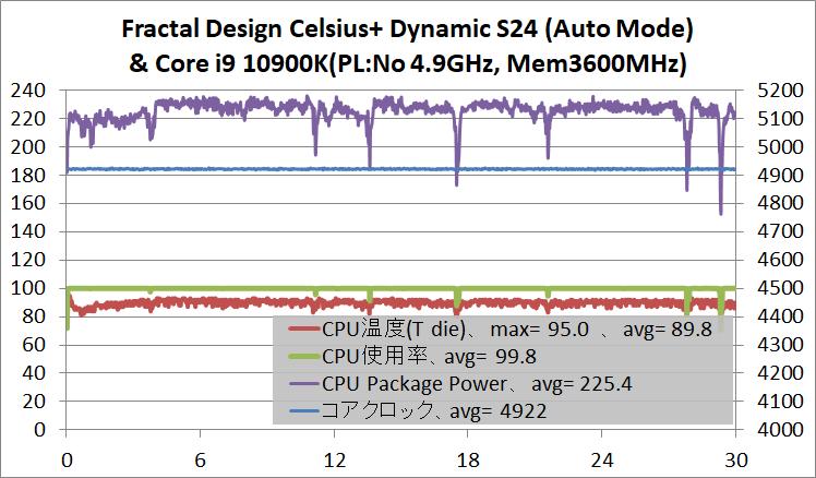 Fractal Design Celsius+ S24 Dynamic_temp_Core i9 10900K_Auto