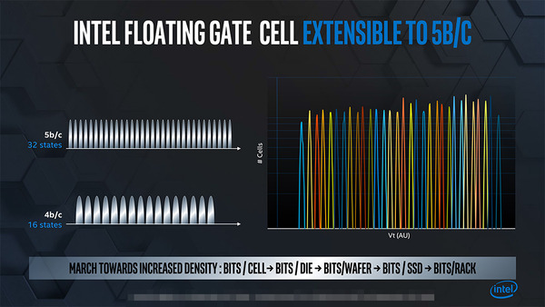 Intel Penta Level-Cell