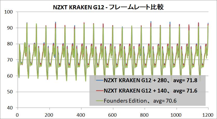 NZXT KRAKEN G12_RTX 2080 OC_FPS
