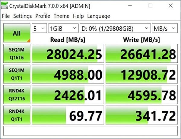 GIGABYTE AORUS XTREME Gen4 AIC SSD_CDM