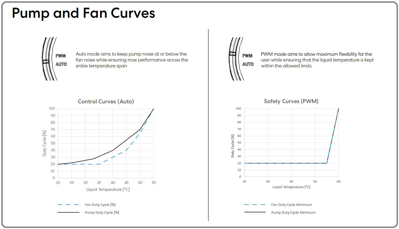 Fractal Design Celsius+ S24 Dynamic_Pump&Fan-Curves