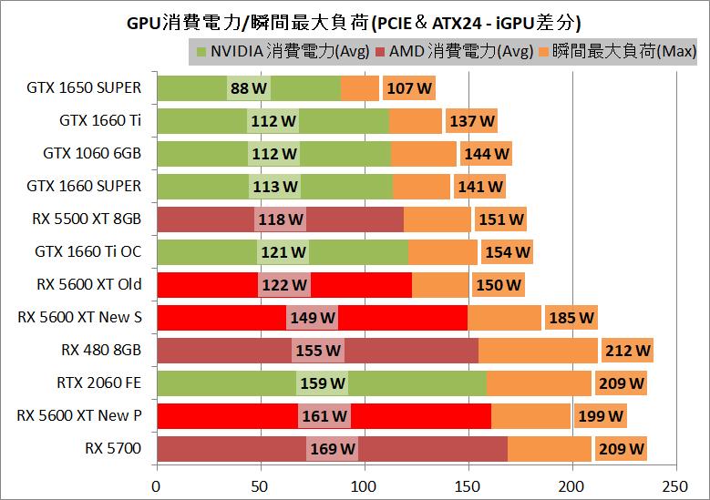 SAPPHIRE PULSE Radeon RX 5600 XT_power