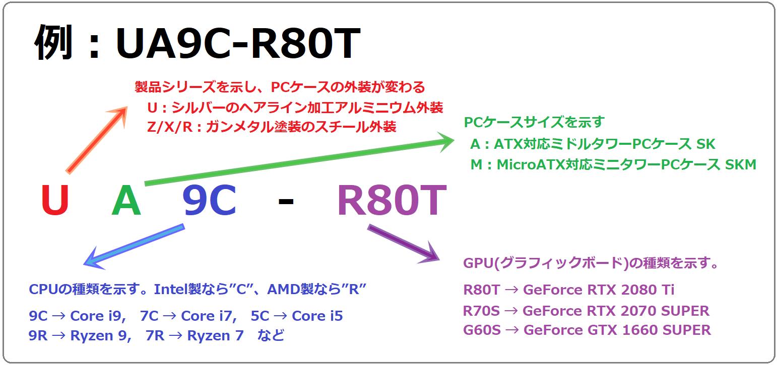 model_codename
