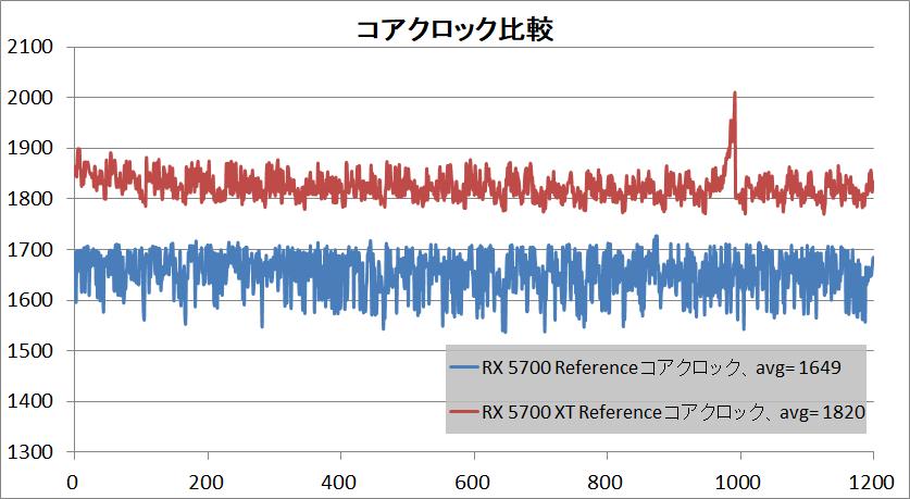 Radeon RX 5700 XT_clock