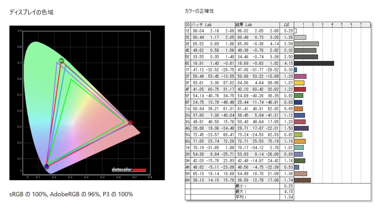 GIGABYTE AERO 15 OLED_color_spx