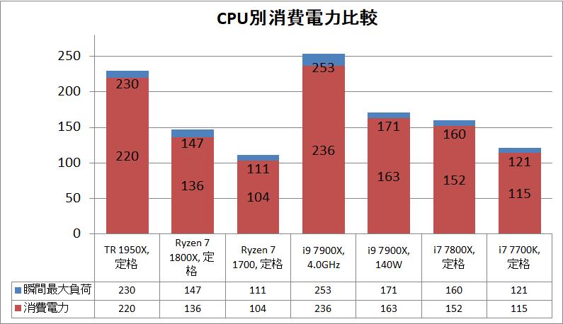 AMD Ryzen Threadripper 1950X power