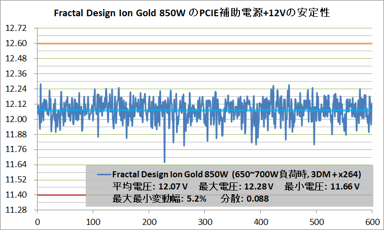 Fractal Design Ion Gold 850W_Voltage-Stability_PCIE+12V_700W
