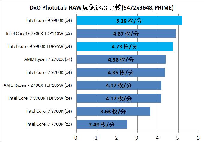Core i9 9900K_DxO