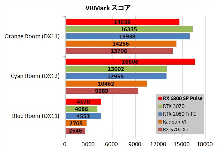 SAPPHIRE PULSE Radeon RX 6800 OC_bench_vr