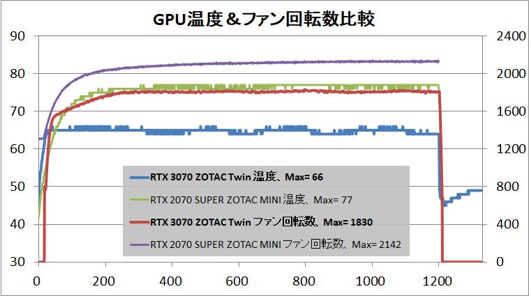 ZOTAC GAMING GeForce RTX 3070 Twin Edge_temp