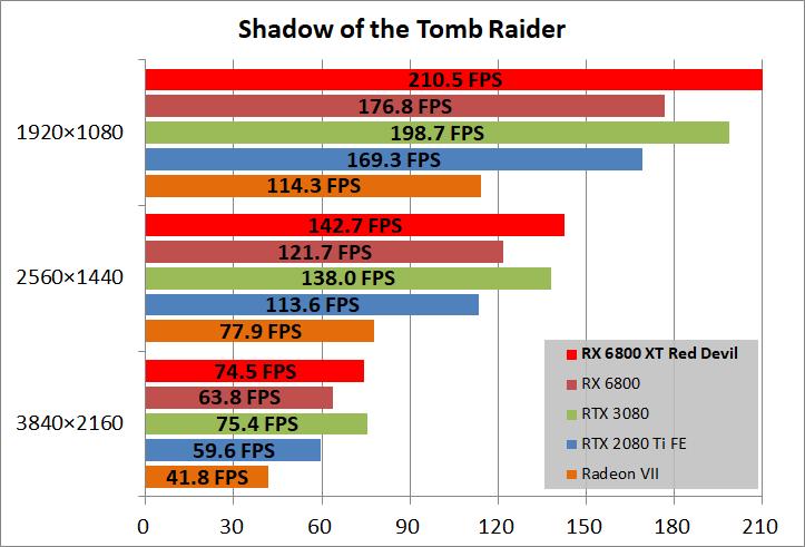 PowerColor Red Devil AMD Radeon RX 6800XT_game_sottr