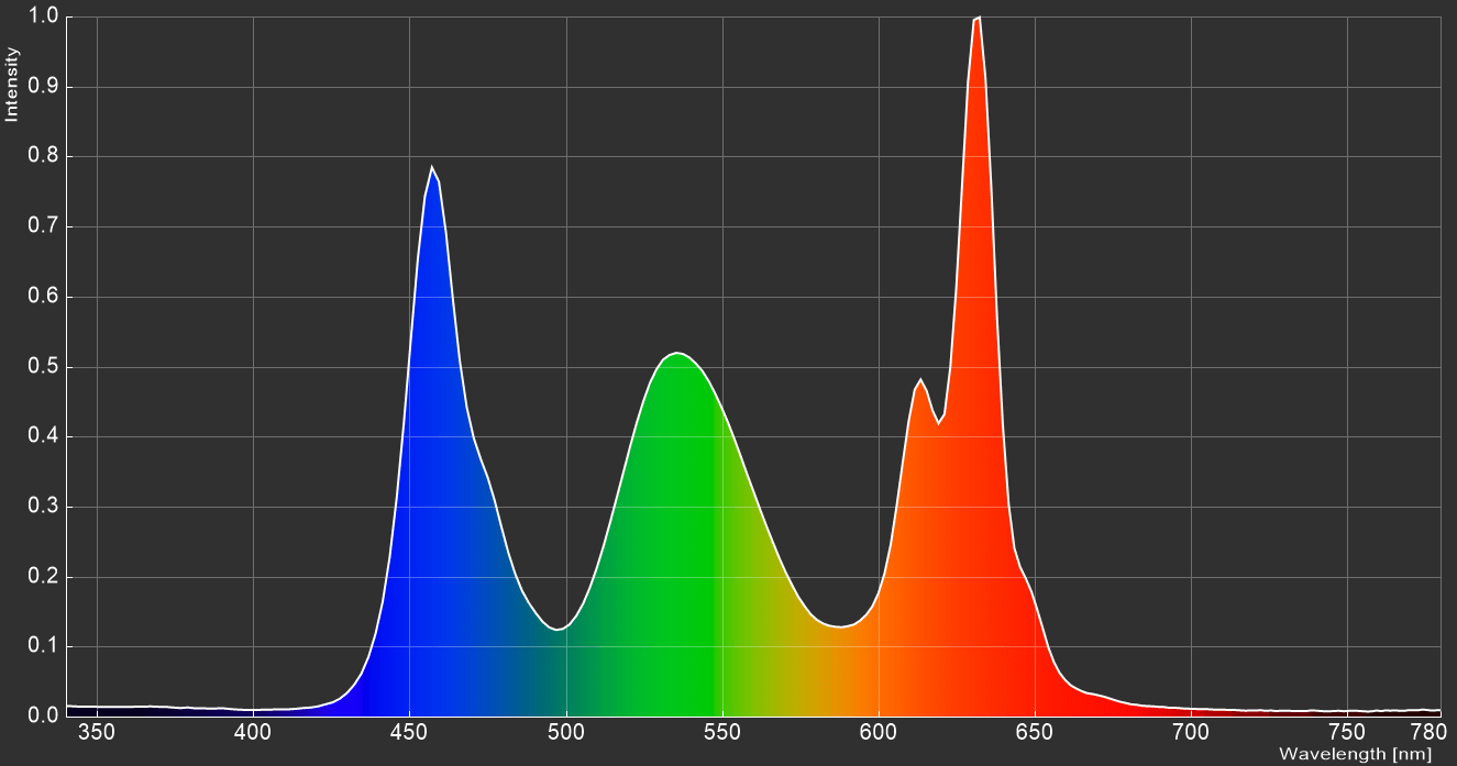 GIGABYTE M28U_Spectrum