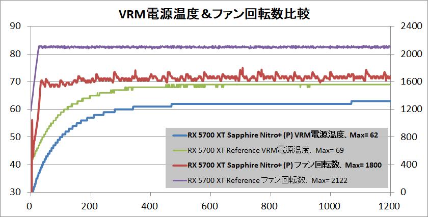 SAPPHIRE NITRO+ Radeon RX 5700 XT_temp-vrmp